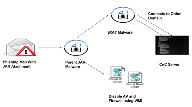 Fig 2. Infection Chain - jRAT phishing campaign